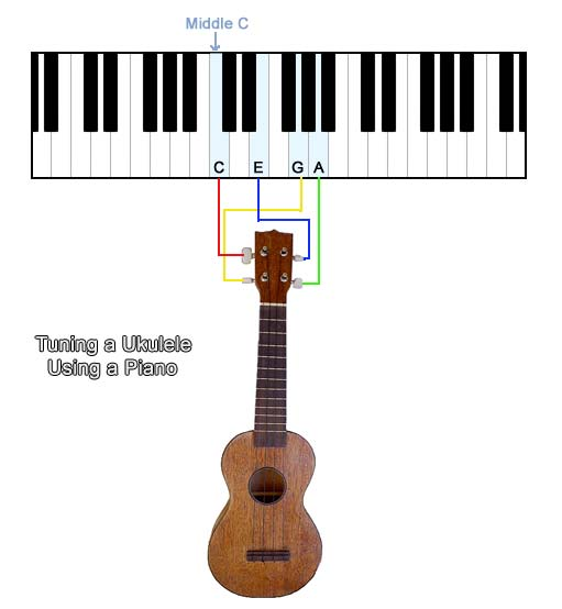 Open guitar tunings and chords